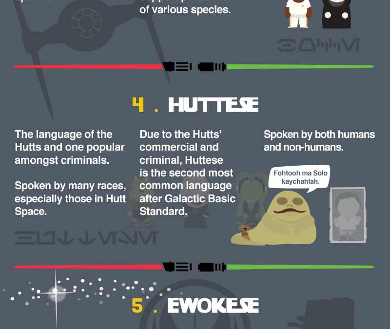 The Languages of Star Wars [Infographic]